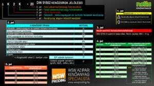 kenozsir-din51502-szabvany-jelmagyarázat